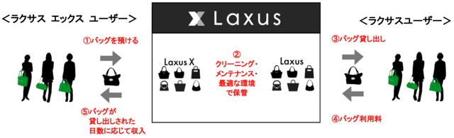 「ラクサス」と「ラクサス エックス」の関係